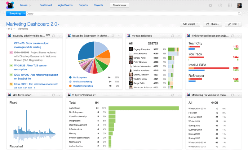 YouTrack – A General Overview