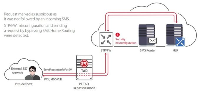 Exploit SS7 Vulnerabilities to Hack Phone Number